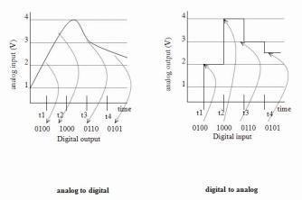 analog-digital_digital-analog